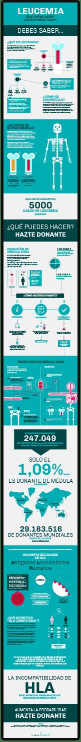 descarga-infografia-leucemia