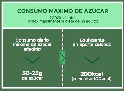 maximo-recomendado-azucar